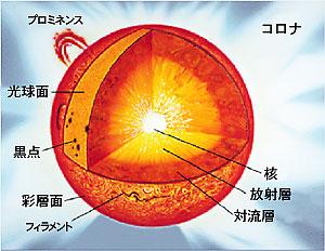 太陽の画像 p1_1